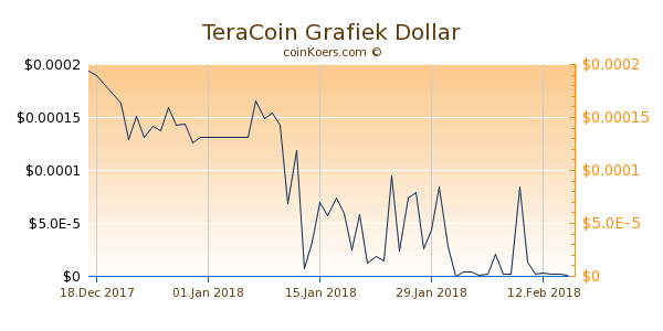TeraCoin Grafiek 1 Jaar