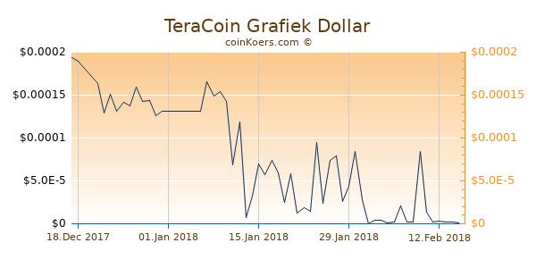 TeraCoin Chart 3 Monate