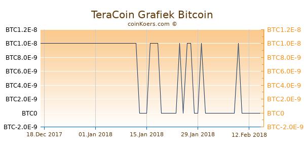 TeraCoin Grafiek 6 Maanden