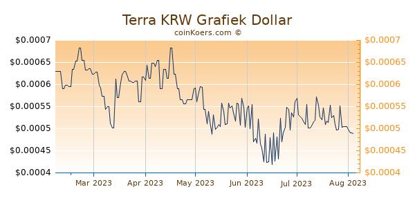 Terra KRW Grafiek 6 Maanden