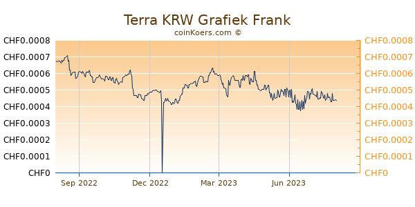 Terra KRW Grafiek 1 Jaar