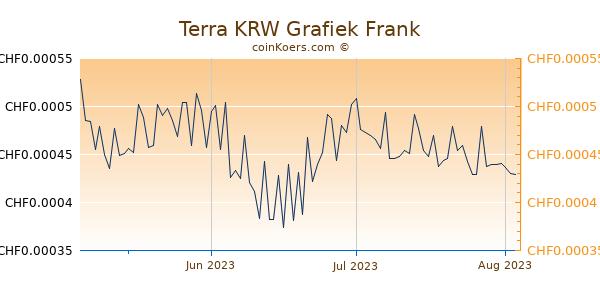 Terra KRW Grafiek 3 Maanden