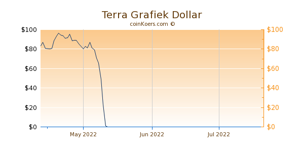 Terra Chart 3 Monate