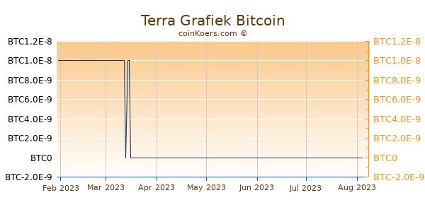 Terra Grafiek 6 Maanden
