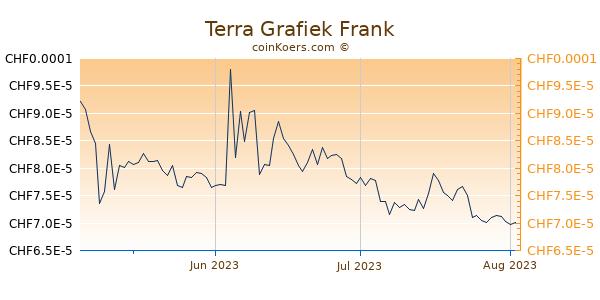 Terra Grafiek 3 Maanden