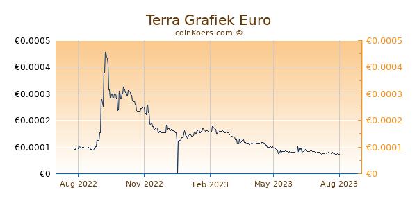 Terra Grafiek 1 Jaar