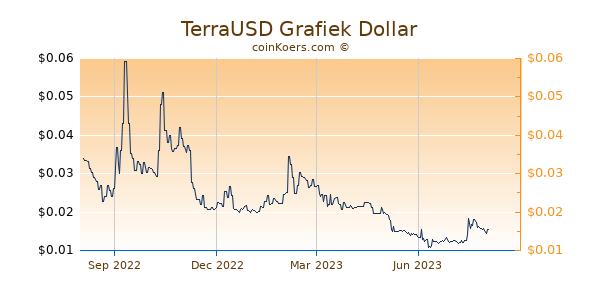 TerraUSD Grafiek 1 Jaar