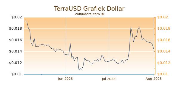 TerraUSD Chart 3 Monate