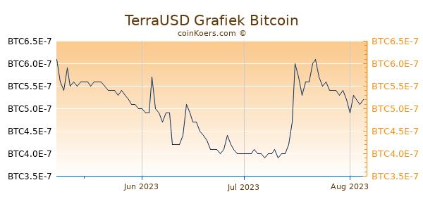 TerraUSD Grafiek 3 Maanden