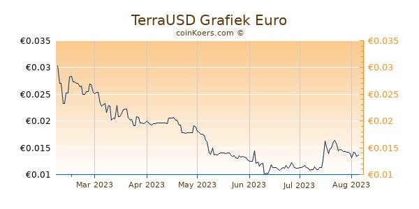 TerraUSD Grafiek 6 Maanden