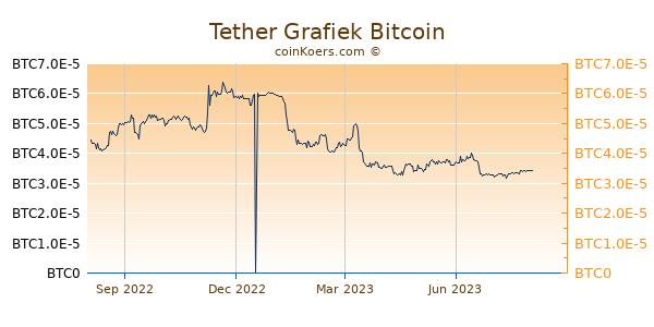 Tether Grafiek 1 Jaar