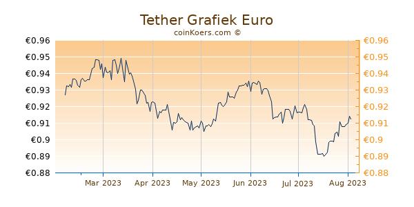 Tether Grafiek 6 Maanden