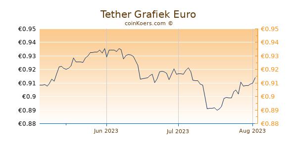 Tether Grafiek 3 Maanden