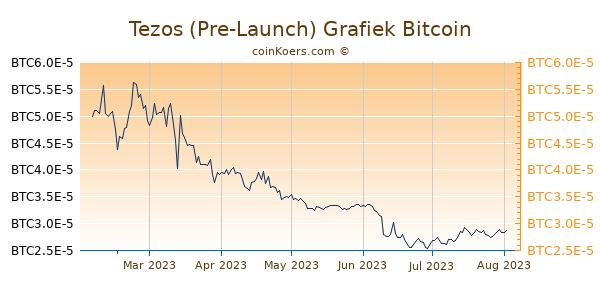 Tezos (Pre-Launch) Grafiek 6 Maanden
