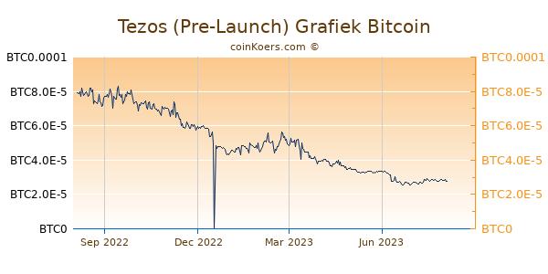 Tezos (Pre-Launch) Grafiek 1 Jaar