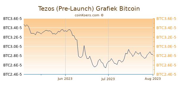 Tezos (Pre-Launch) Grafiek 3 Maanden