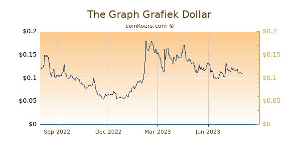 The Graph Grafiek 1 Jaar