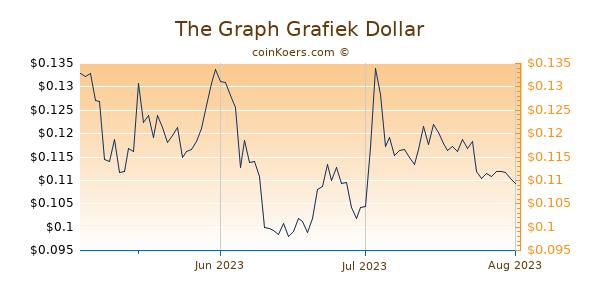 The Graph Chart 3 Monate