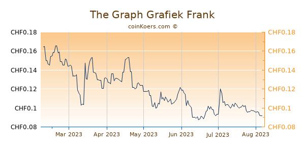 The Graph Grafiek 6 Maanden