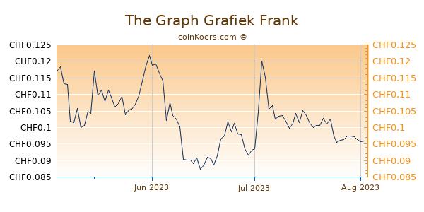 The Graph Grafiek 3 Maanden