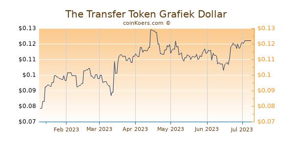 The Transfer Token Grafiek 6 Maanden