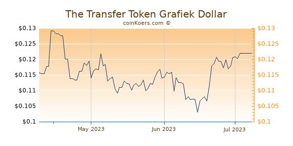 The Transfer Token Chart 3 Monate