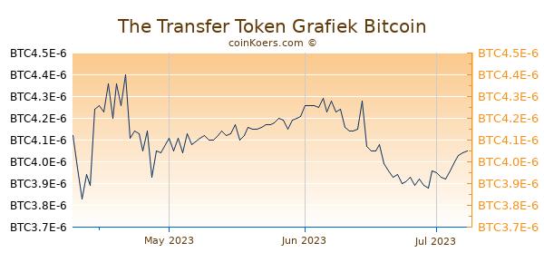 The Transfer Token Grafiek 3 Maanden