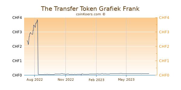 The Transfer Token Grafiek 1 Jaar