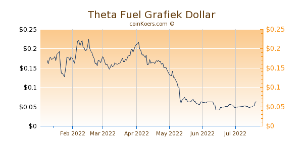 Theta Fuel Grafiek 6 Maanden