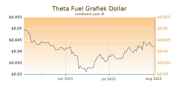 Theta Fuel Chart 3 Monate