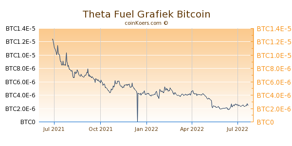 Theta Fuel Grafiek 1 Jaar