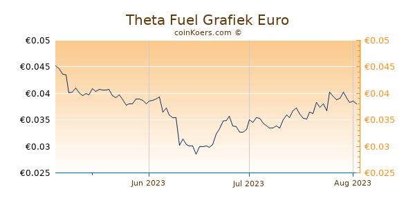 Theta Fuel Grafiek 3 Maanden