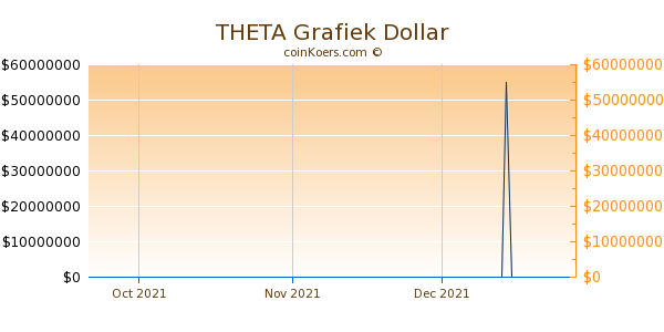 THETA Chart 3 Monate