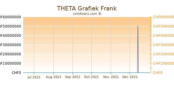 THETA Grafiek 6 Maanden