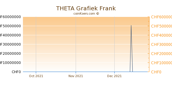 THETA Grafiek 3 Maanden