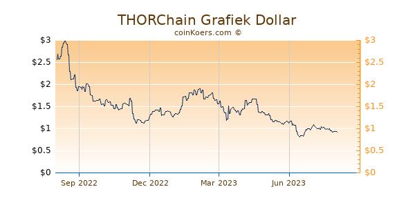 THORChain Grafiek 1 Jaar