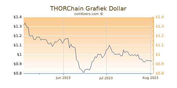 THORChain Chart 3 Monate