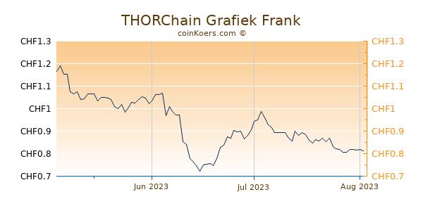 THORChain Grafiek 3 Maanden