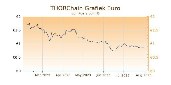 THORChain Grafiek 6 Maanden
