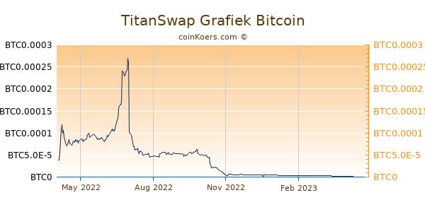 TitanSwap Grafiek 1 Jaar