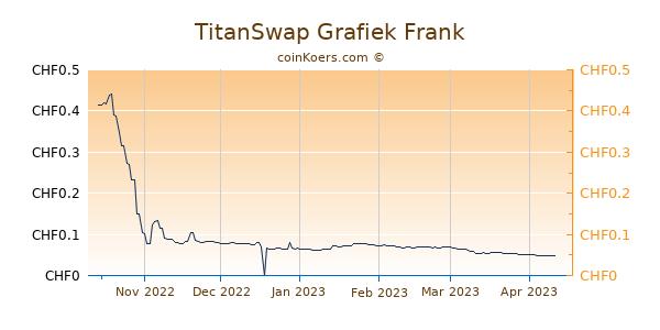 TitanSwap Grafiek 6 Maanden