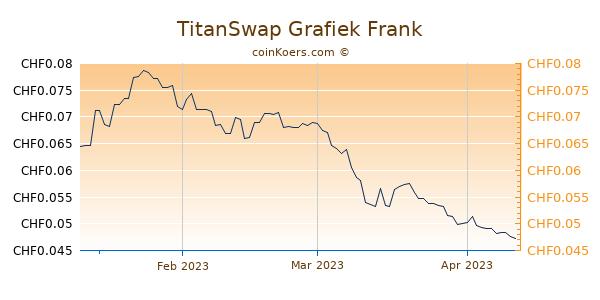 TitanSwap Grafiek 3 Maanden