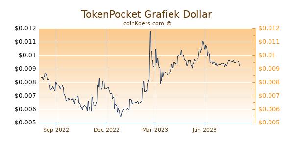 TokenPocket Grafiek 1 Jaar