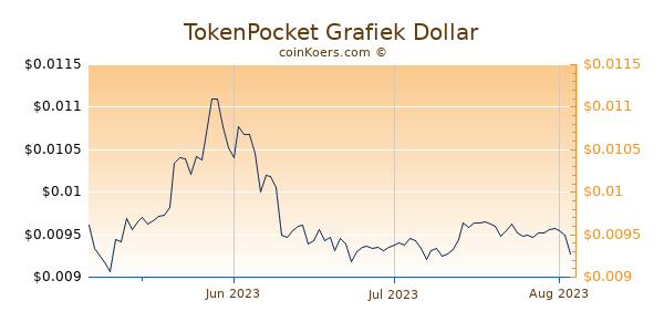 TokenPocket Chart 3 Monate