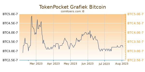 TokenPocket Grafiek 6 Maanden