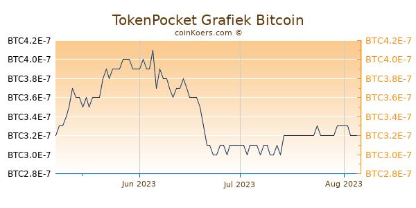 TokenPocket Grafiek 3 Maanden
