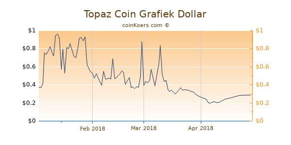 Topaz Coin Chart 3 Monate