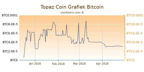 Topaz Coin Grafiek 1 Jaar