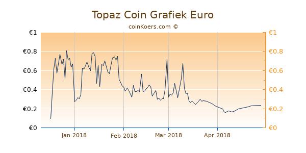 Topaz Coin Grafiek 6 Maanden