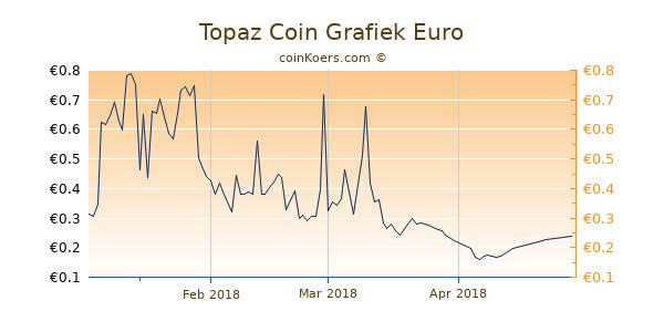 Topaz Coin Grafiek 3 Maanden